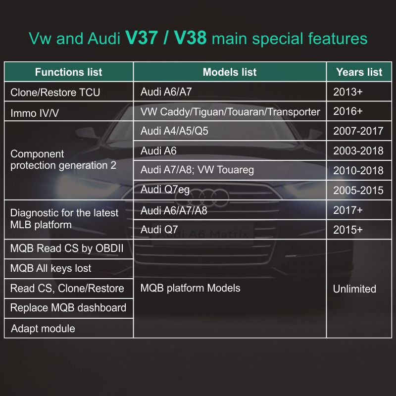 SVCI-2020 update functions