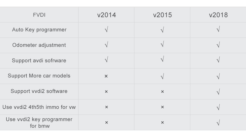 FVDI compare